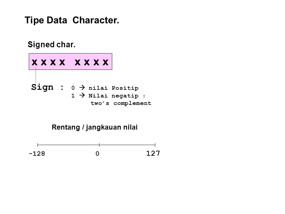 x x x x x x x x Tipe Data Character. Sign : Signed char. 127