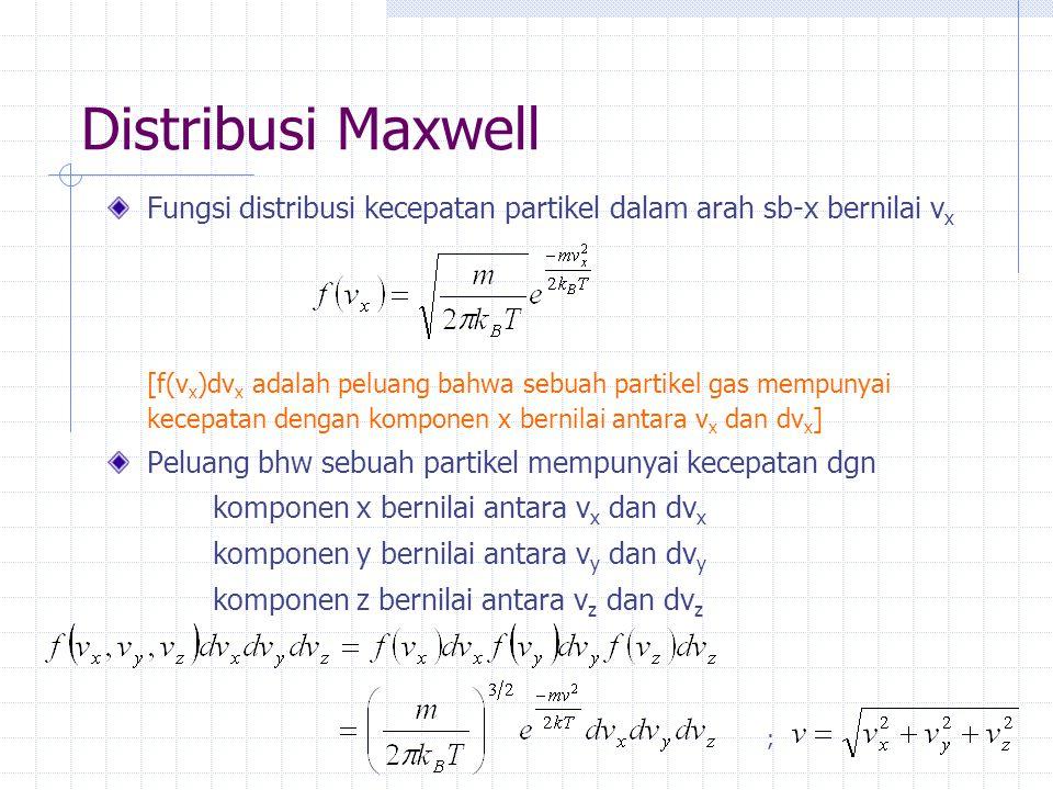 Distribusi Maxwell Fungsi distribusi kecepatan partikel dalam arah sb-x bernilai vx.