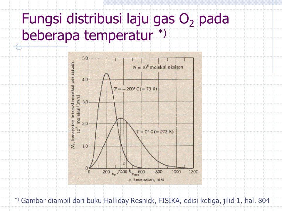 Fungsi distribusi laju gas O2 pada beberapa temperatur *)
