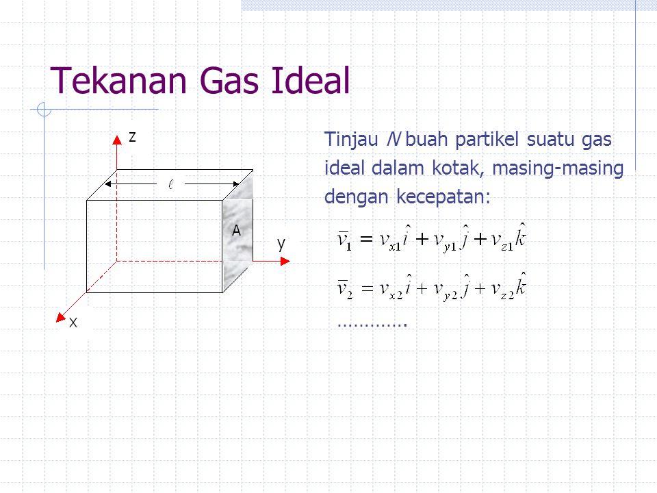 Tekanan Gas Ideal Tinjau N buah partikel suatu gas ideal dalam kotak, masing-masing dengan kecepatan: