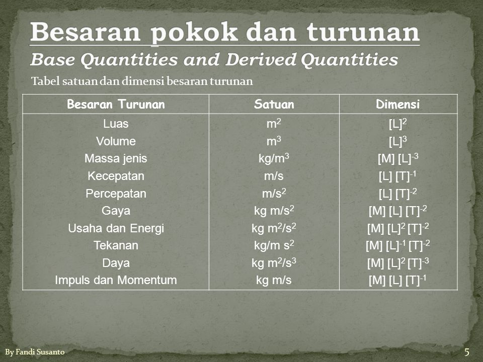 Besaran pokok dan turunan Base Quantities and Derived Quantities