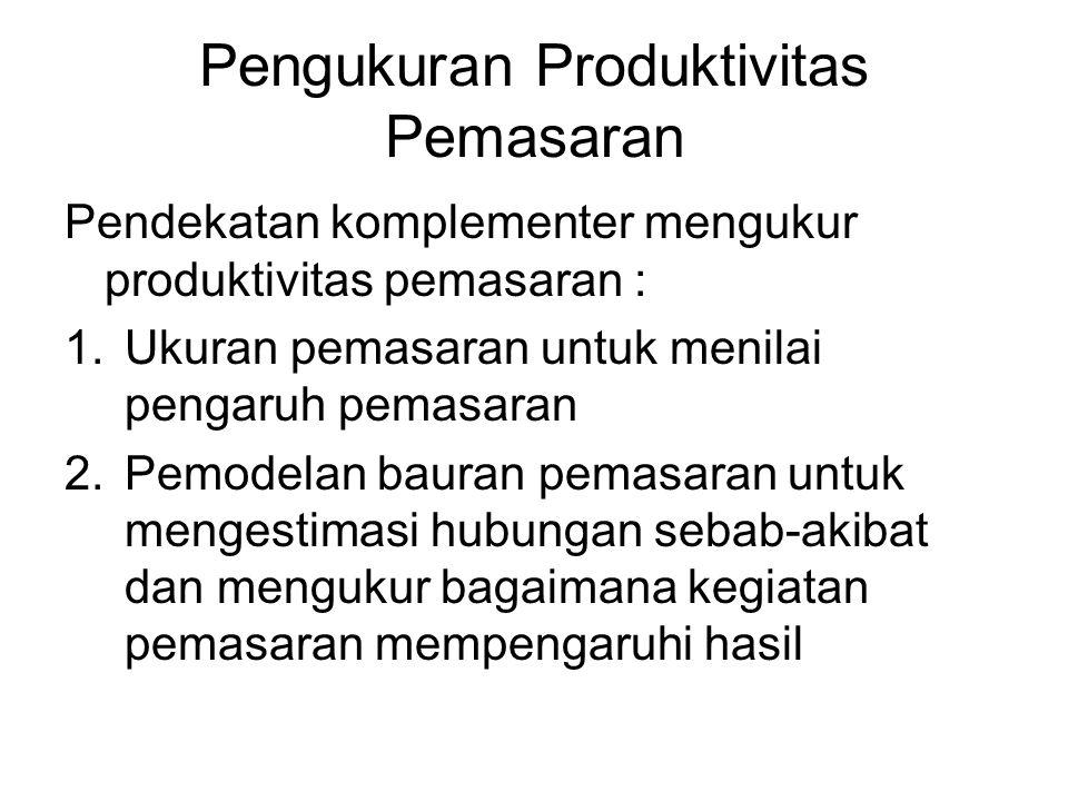 Pengukuran Produktivitas Pemasaran