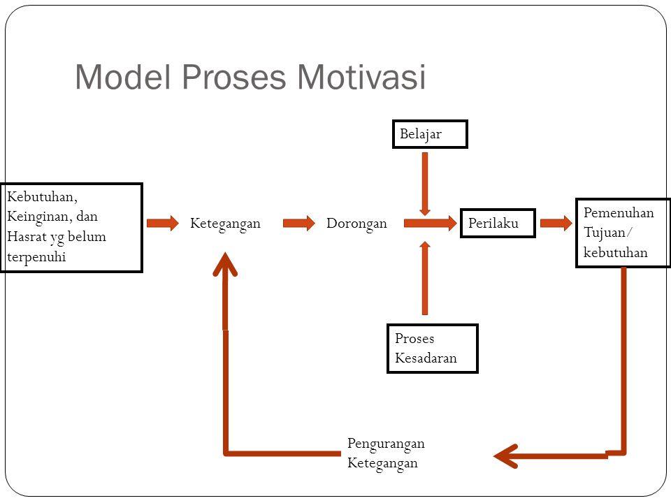 Model Proses Motivasi Belajar