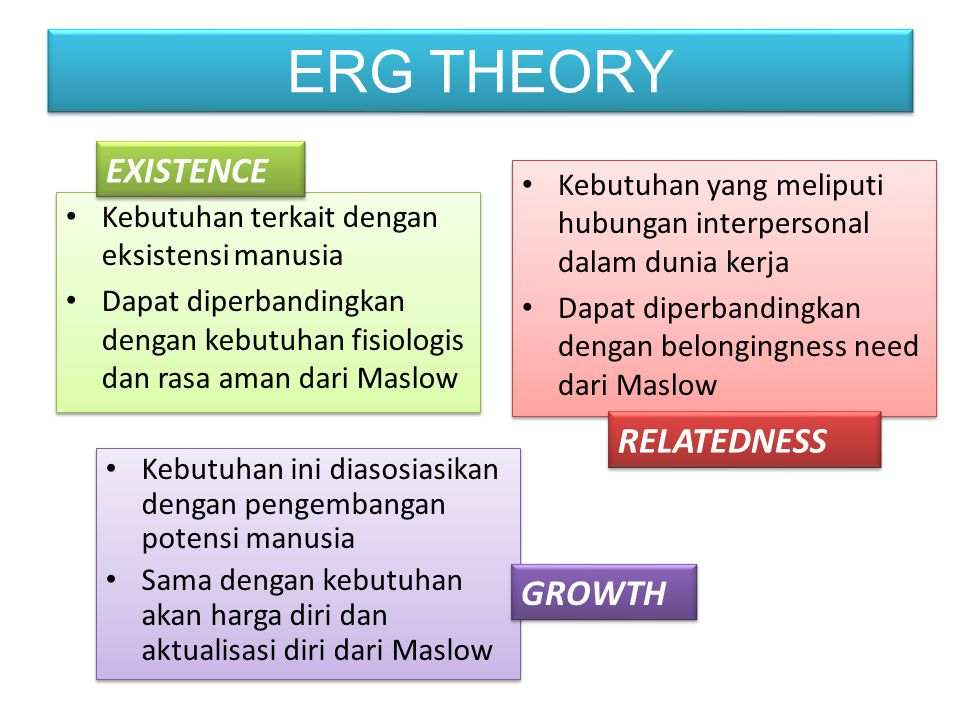 ERG THEORY EXISTENCE RELATEDNESS GROWTH