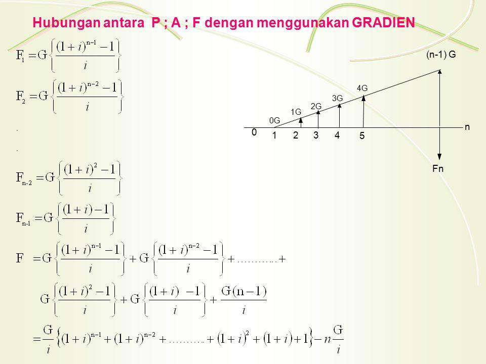 Hubungan antara P ; A ; F dengan menggunakan GRADIEN