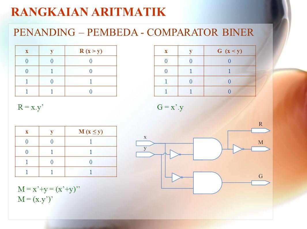 RANGKAIAN ARITMATIK PENANDING – PEMBEDA - COMPARATOR BINER R = x.y'
