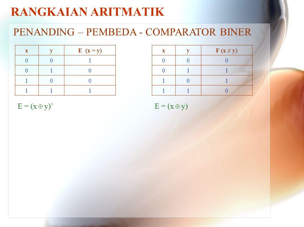 RANGKAIAN ARITMATIK PENANDING – PEMBEDA - COMPARATOR BINER E = (x y)'