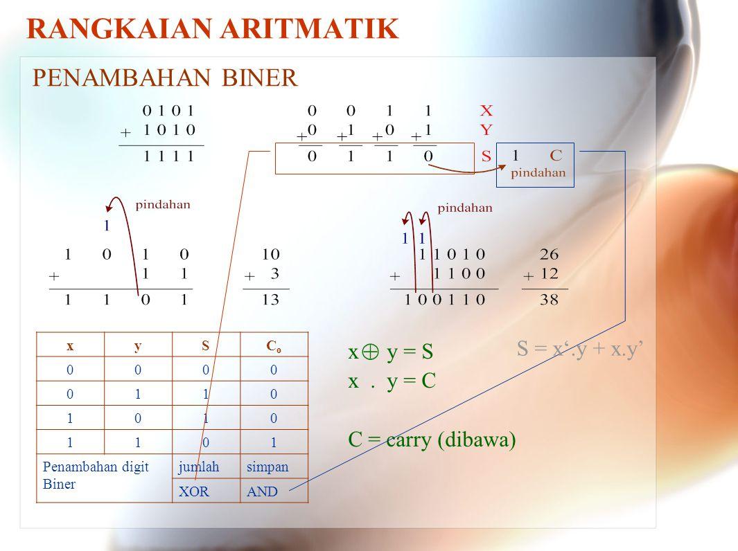 RANGKAIAN ARITMATIK PENAMBAHAN BINER S = x'.y + x.y' x y = S x . y = C