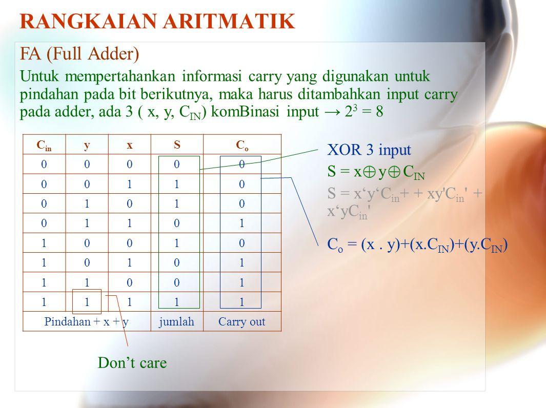 RANGKAIAN ARITMATIK FA (Full Adder)