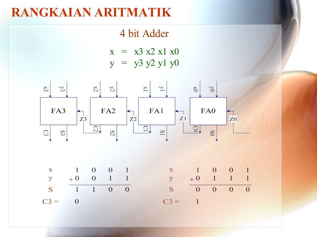 RANGKAIAN ARITMATIK 4 bit Adder x = x3 x2 x1 x0 y = y3 y2 y1 y0
