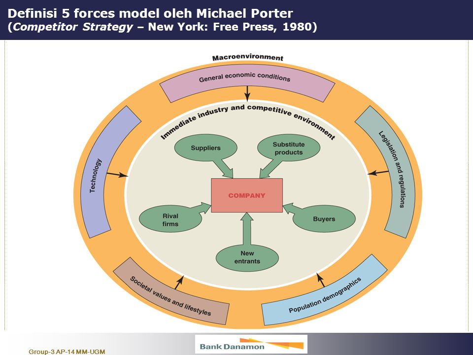 Definisi 5 forces model oleh Michael Porter