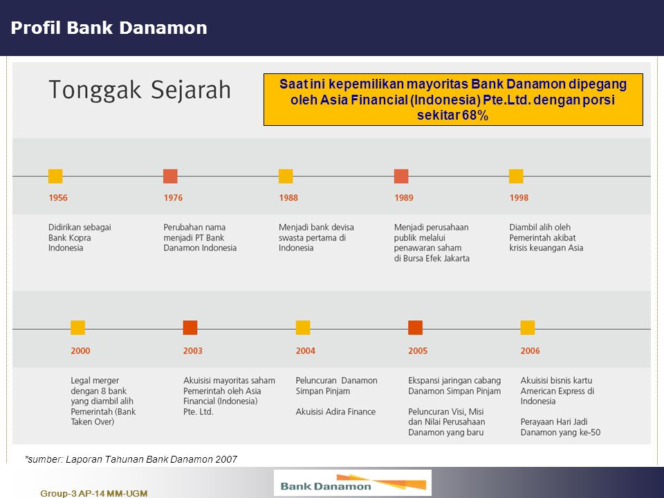 *sumber: Laporan Tahunan Bank Danamon 2007