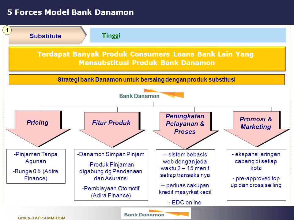 5 Forces Model Bank Danamon