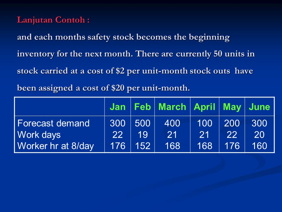 Lanjutan Contoh : and each months safety stock becomes the beginning inventory for the next month. There are currently 50 units in stock carried at a cost of $2 per unit-month stock outs have been assigned a cost of $20 per unit-month.