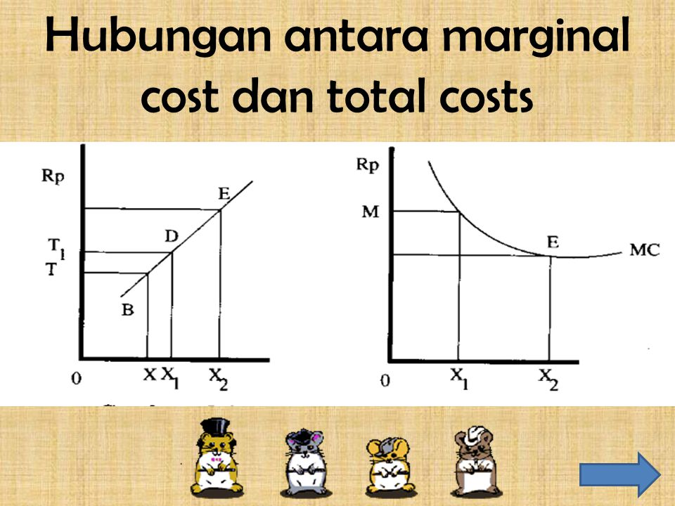 Hubungan antara marginal cost dan total costs