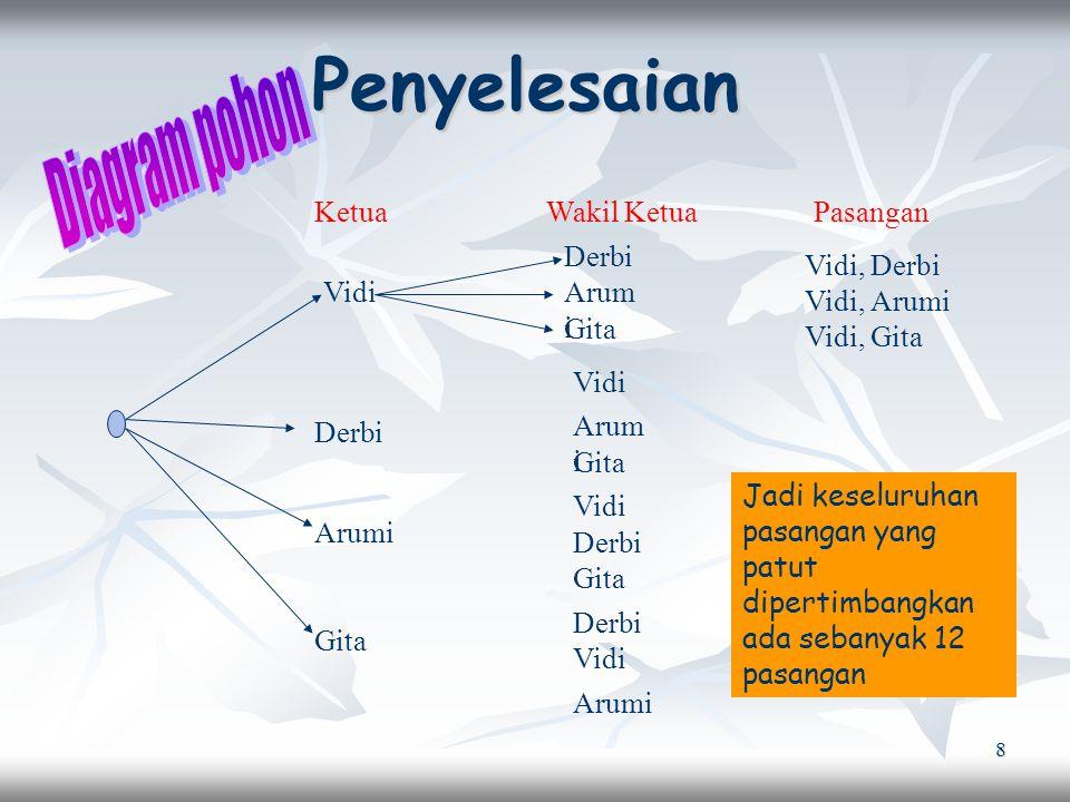 Penyelesaian Diagram pohon Ketua Wakil Ketua Pasangan Derbi