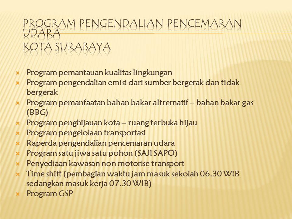 Program Pengendalian Pencemaran Udara Kota Surabaya
