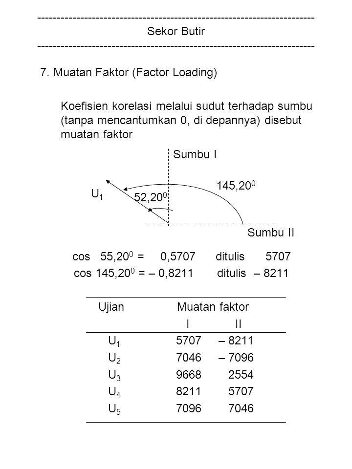 7. Muatan Faktor (Factor Loading)