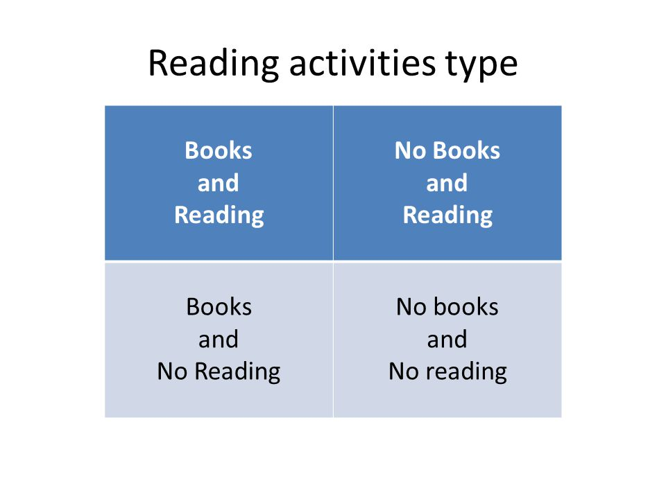 Reading activities type