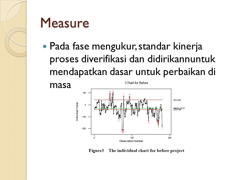 Measure Pada fase mengukur, standar kinerja proses diverifikasi dan didirikannuntuk mendapatkan dasar untuk perbaikan di masa depan.