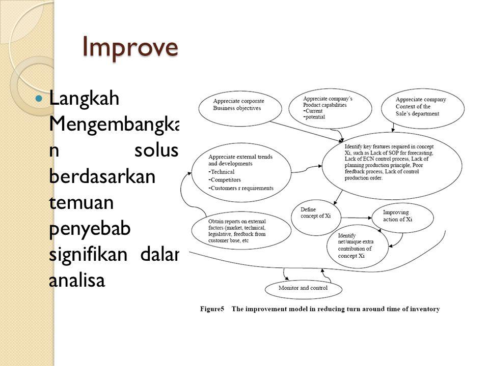 Improve Langkah 1: Mengembangka n solusi- berdasarkan temuan penyebab signifikan dalam analisa