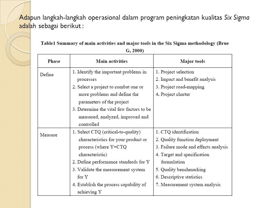 Adapun langkah-langkah operasional dalam program peningkatan kualitas Six Sigma adalah sebagai berikut :