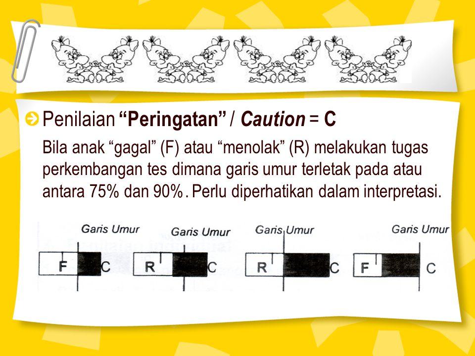Penilaian Peringatan / Caution = C