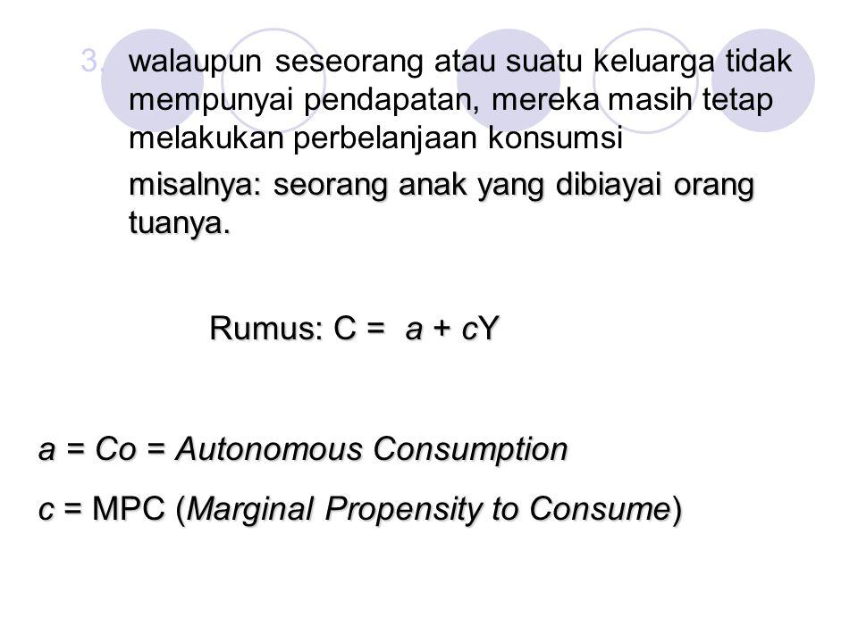 a = Co = Autonomous Consumption