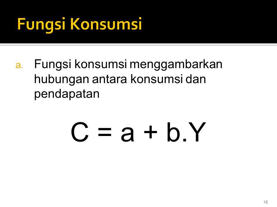 C = a + b.Y Fungsi Konsumsi