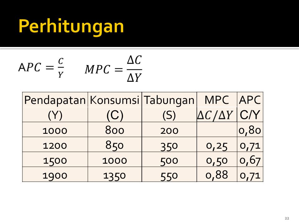 Perhitungan Pendapatan Konsumsi (Y) (C) 1000 800 1200 850 1500 1900