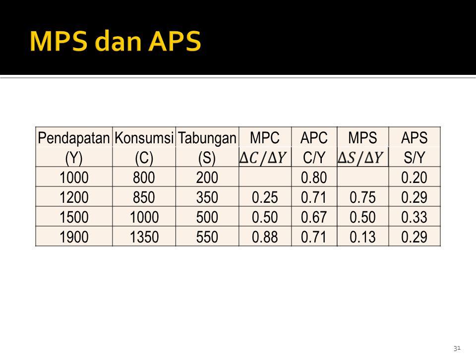 MPS dan APS Pendapatan Konsumsi Tabungan MPC APC (Y) (C) (S) C/Y 1000