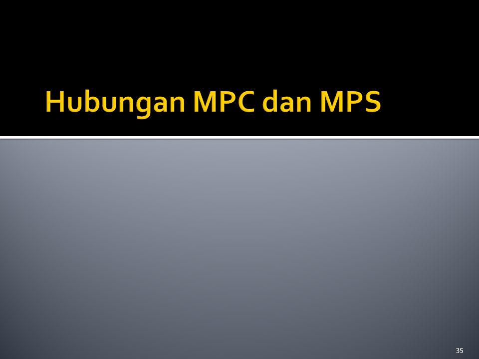 Hubungan MPC dan MPS