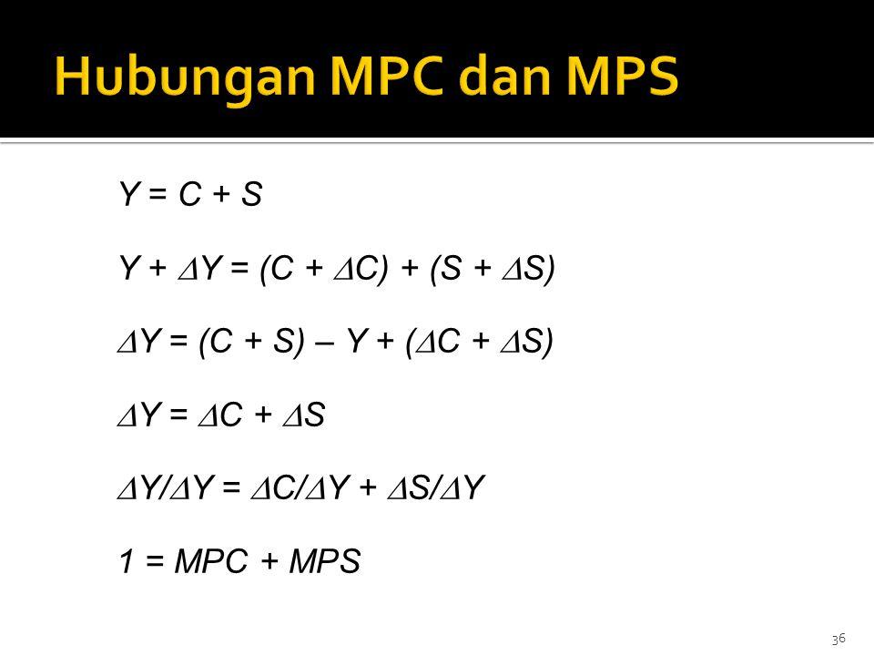 Hubungan MPC dan MPS Y = C + S Y + Y = (C + C) + (S + S) Y = (C + S) – Y + (C + S) Y = C + S Y/Y = C/Y + S/Y 1 = MPC + MPS