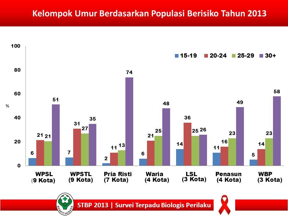 Kelompok Umur Berdasarkan Populasi Berisiko Tahun 2013