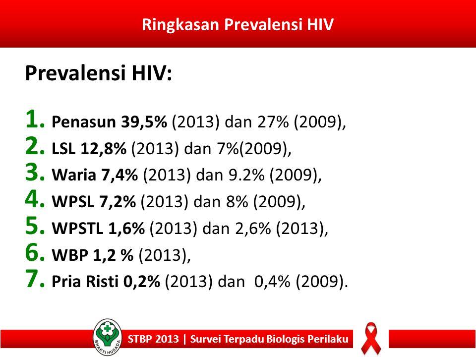 Ringkasan Prevalensi HIV
