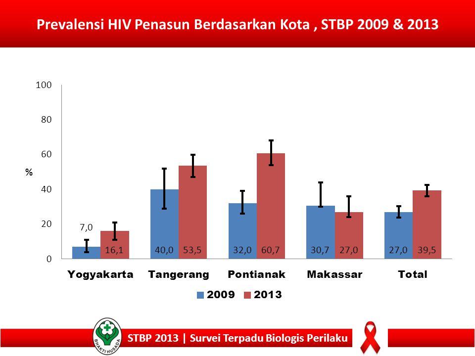 Prevalensi HIV Penasun Berdasarkan Kota , STBP 2009 & 2013
