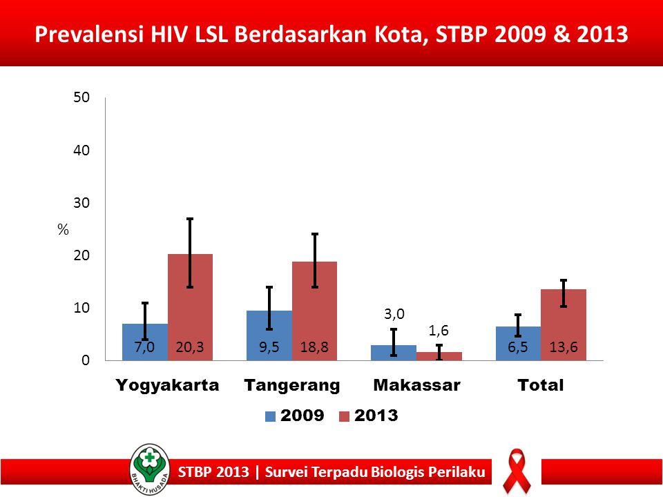 Prevalensi HIV LSL Berdasarkan Kota, STBP 2009 & 2013