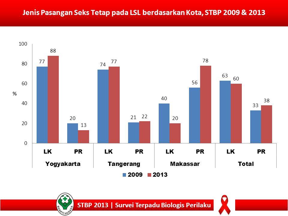 Jenis Pasangan Seks Tetap pada LSL berdasarkan Kota, STBP 2009 & 2013