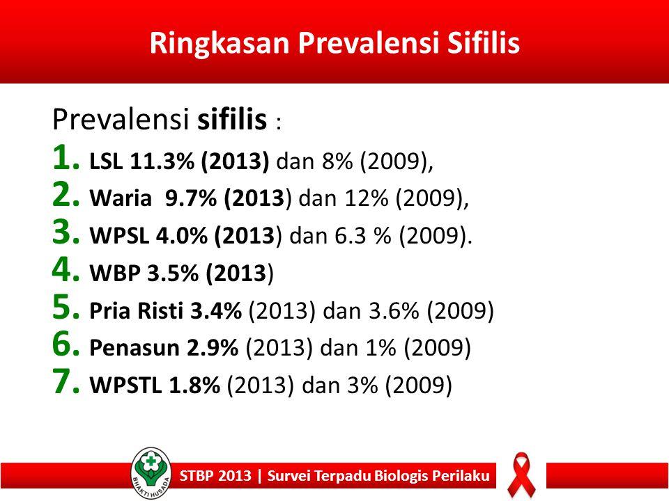 Ringkasan Prevalensi Sifilis