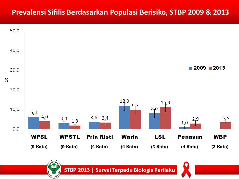 Prevalensi Sifilis Berdasarkan Populasi Berisiko, STBP 2009 & 2013