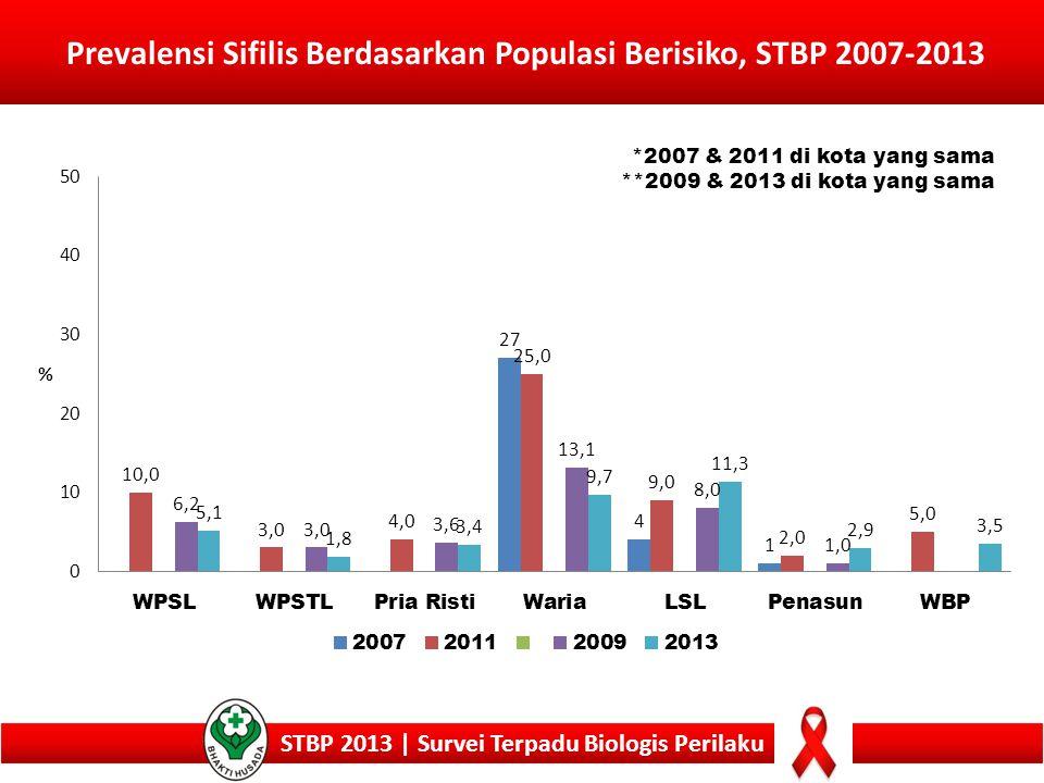 Prevalensi Sifilis Berdasarkan Populasi Berisiko, STBP 2007-2013