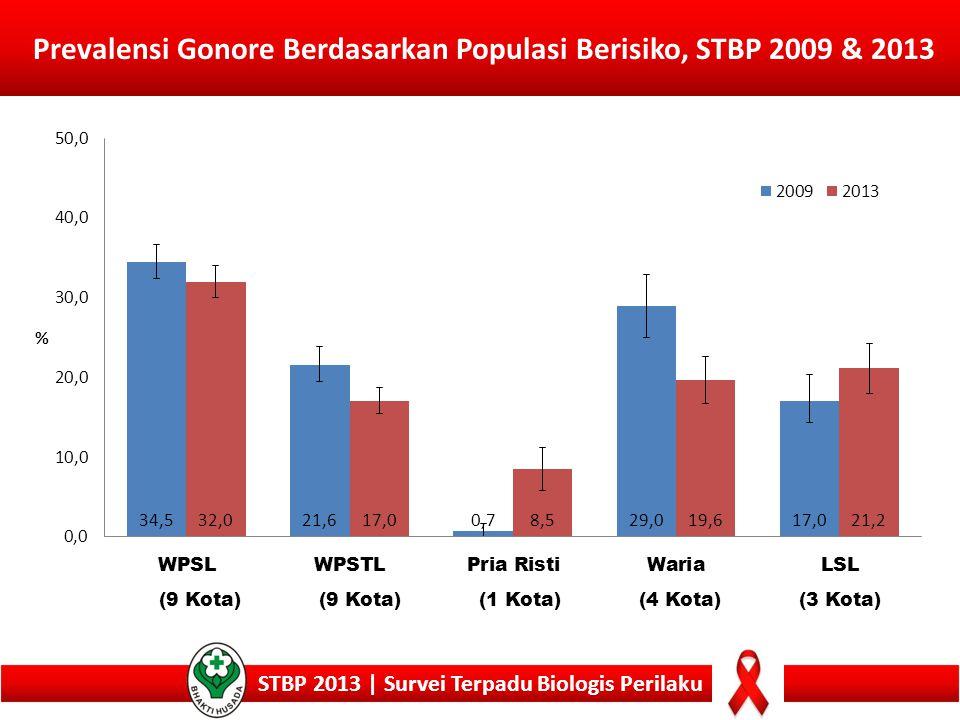 Prevalensi Gonore Berdasarkan Populasi Berisiko, STBP 2009 & 2013