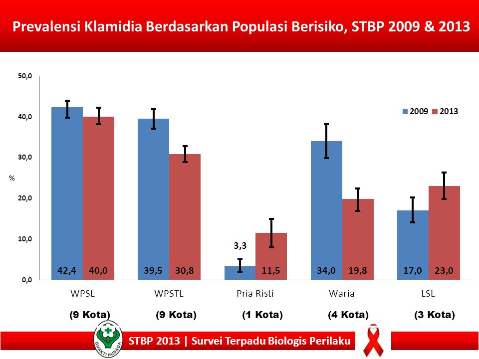 Prevalensi Klamidia Berdasarkan Populasi Berisiko, STBP 2009 & 2013