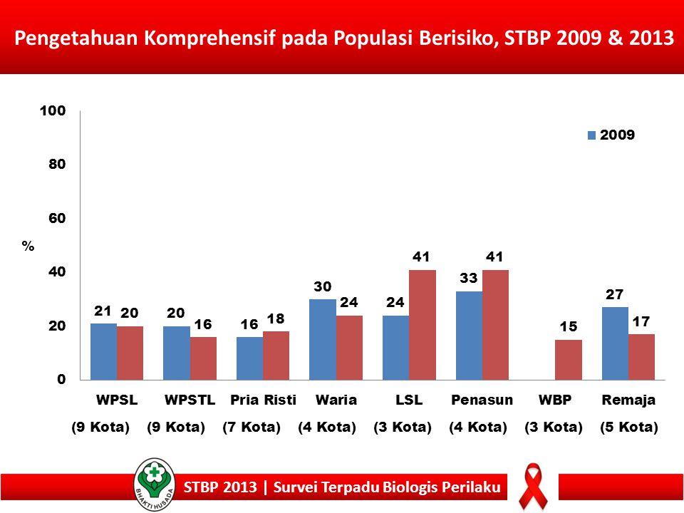 Pengetahuan Komprehensif pada Populasi Berisiko, STBP 2009 & 2013