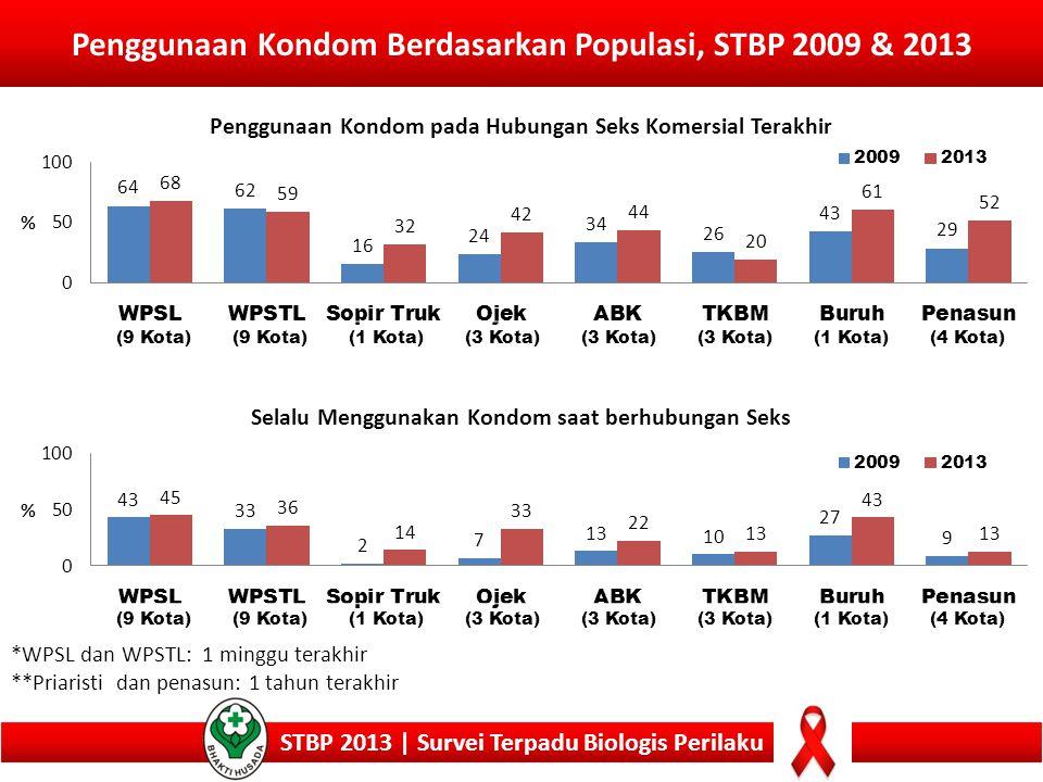 Penggunaan Kondom Berdasarkan Populasi, STBP 2009 & 2013