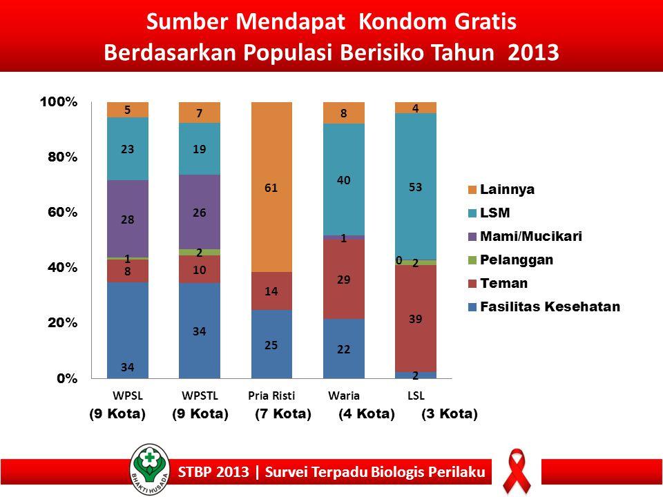 Sumber Mendapat Kondom Gratis Berdasarkan Populasi Berisiko Tahun 2013