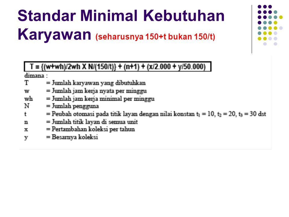 Standar Minimal Kebutuhan Karyawan (seharusnya 150+t bukan 150/t)