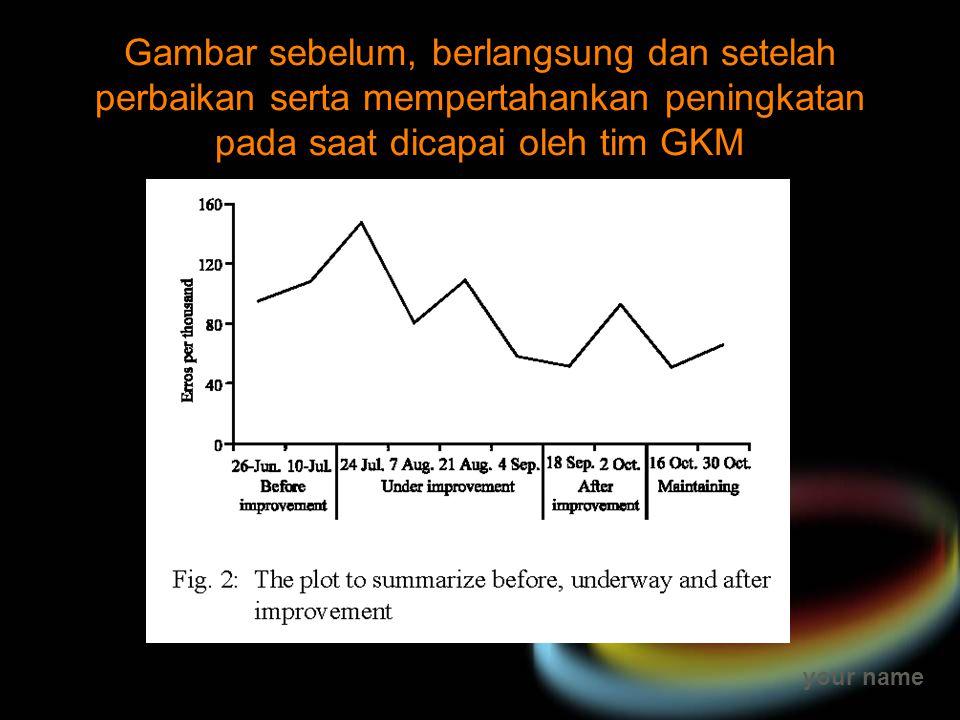 Gambar sebelum, berlangsung dan setelah perbaikan serta mempertahankan peningkatan pada saat dicapai oleh tim GKM