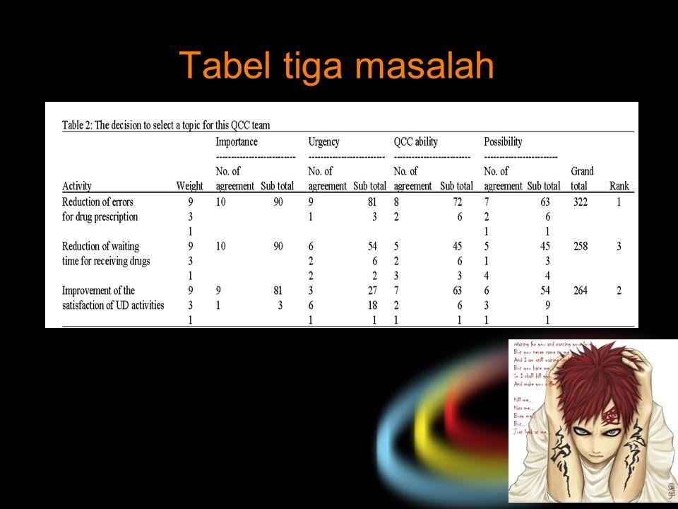 Tabel tiga masalah