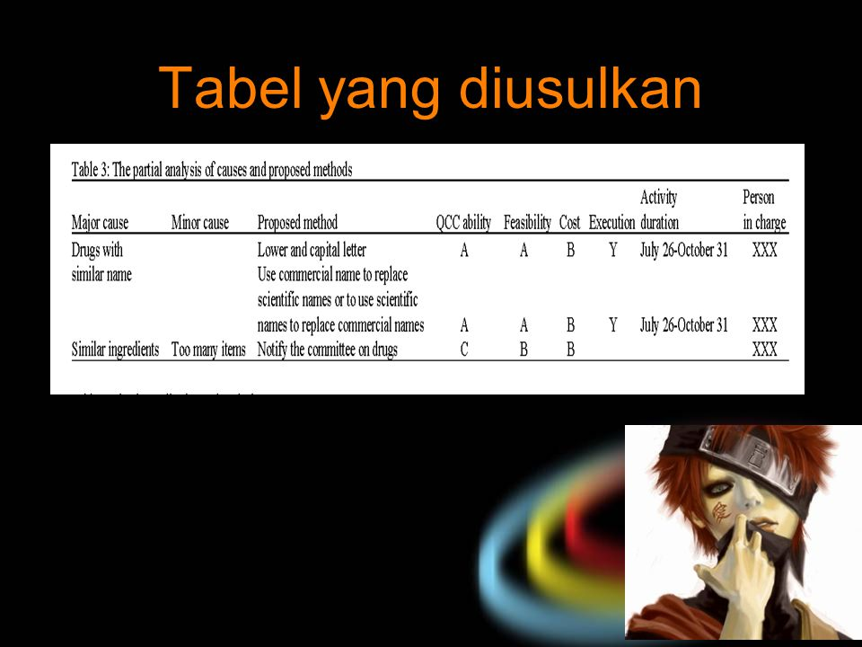 Tabel yang diusulkan